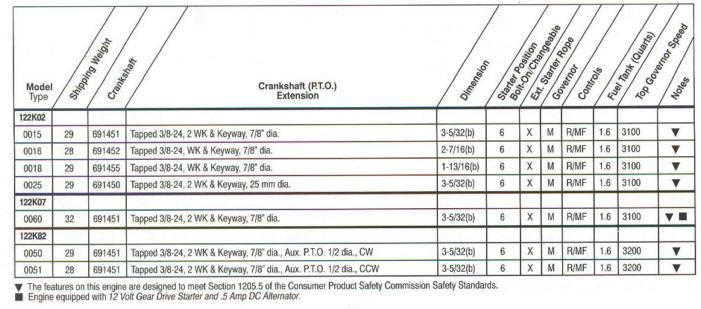 6 5 hp quantum model series 122k00 for 5 hp motor specification