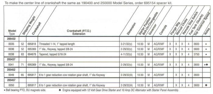 10 hp intek i c model series 205400 for 5 hp motor specification