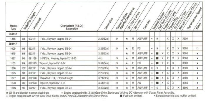 18 hp vanguard model series 350400 for 5 hp motor specification