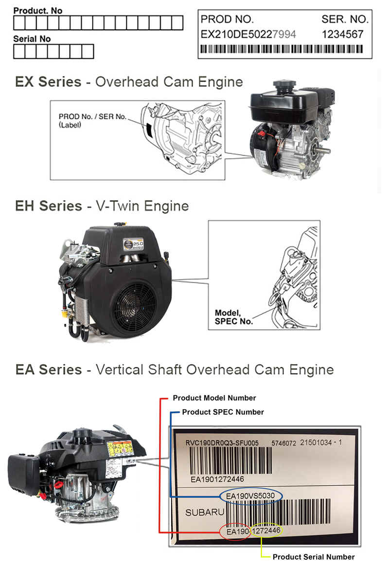 Where to find model and specification number for Robin Subaru small engines