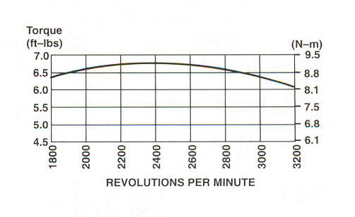 123K00 Series Line Drawing power curve