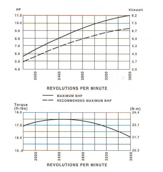 20F400 Series Line Drawing power curve