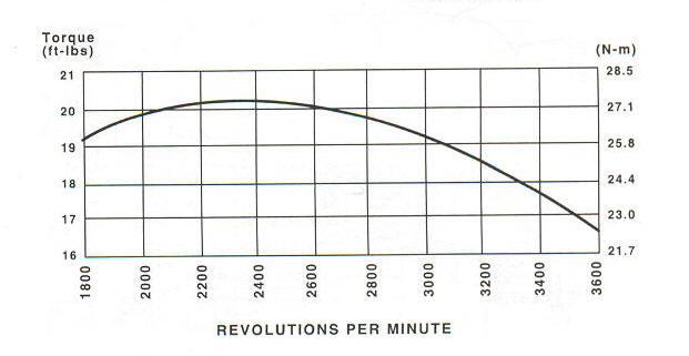 21B900 Series Line Drawing power curve