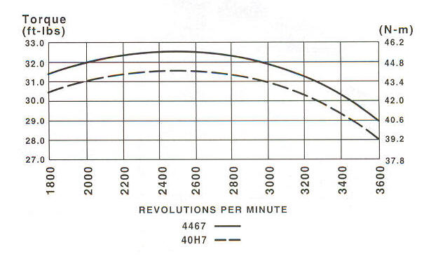 40H700 Series Line Drawing power curve